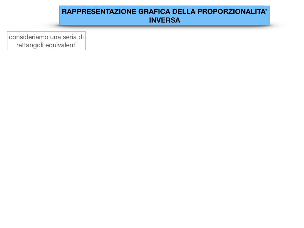 _34. RAPRRESENTAZIONE GRAFICA DELLA PROPORZIONALITA' INVERSA_SIMULAZIONE.003