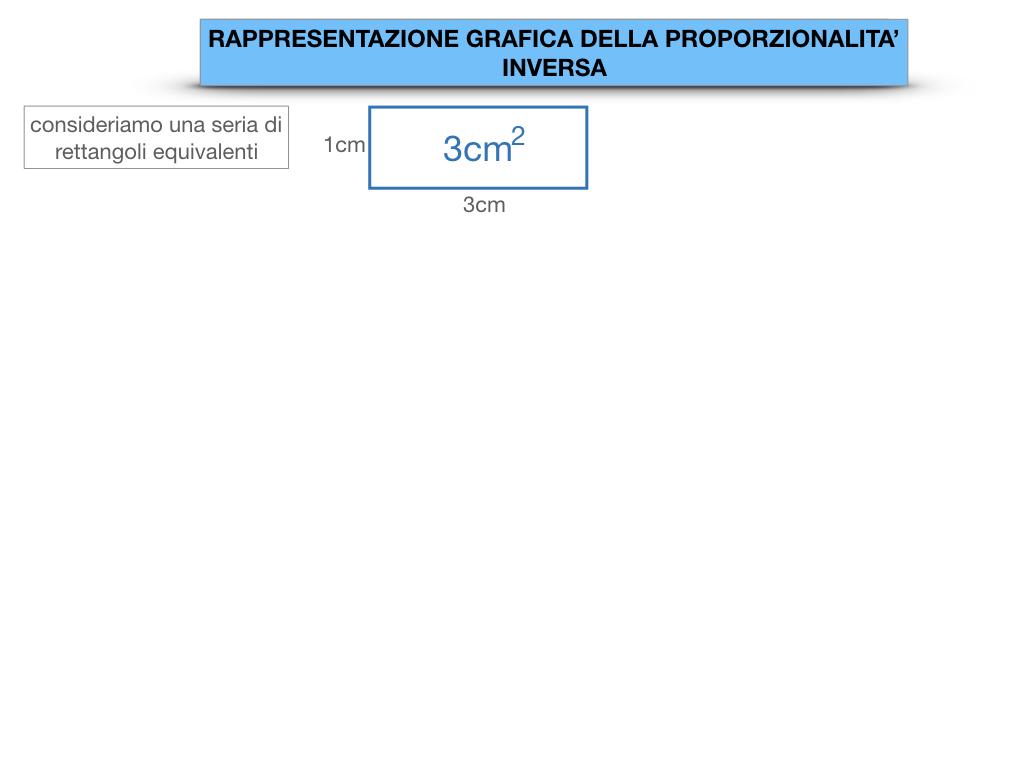 _34. RAPRRESENTAZIONE GRAFICA DELLA PROPORZIONALITA' INVERSA_SIMULAZIONE.005