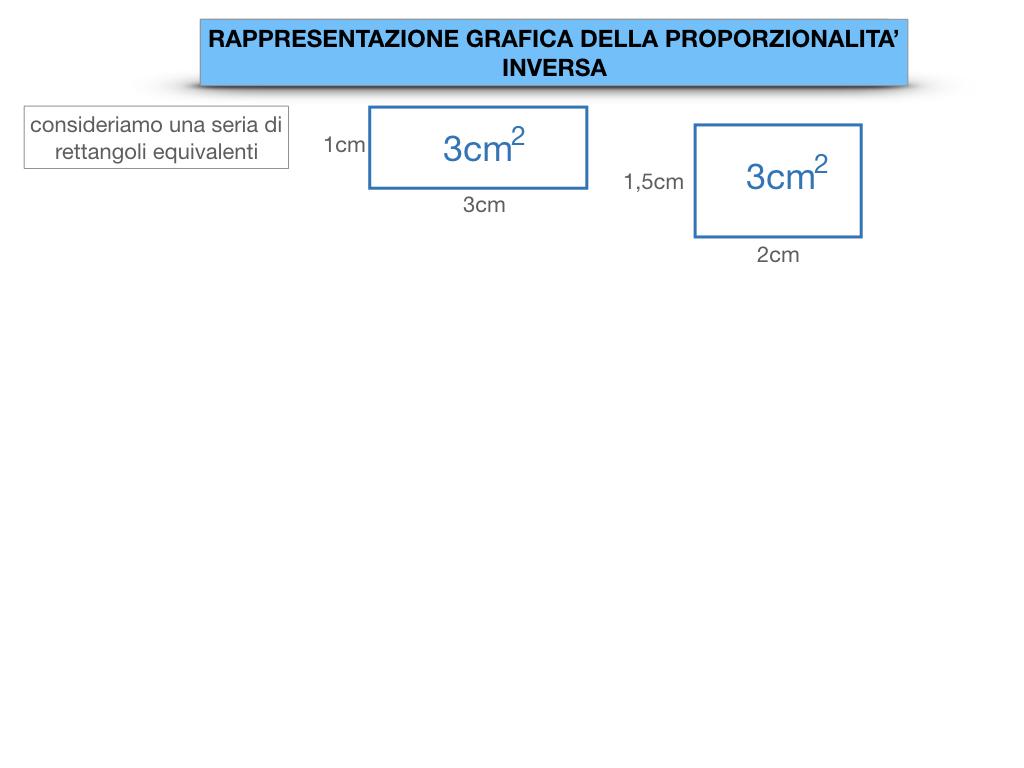 _34. RAPRRESENTAZIONE GRAFICA DELLA PROPORZIONALITA' INVERSA_SIMULAZIONE.007