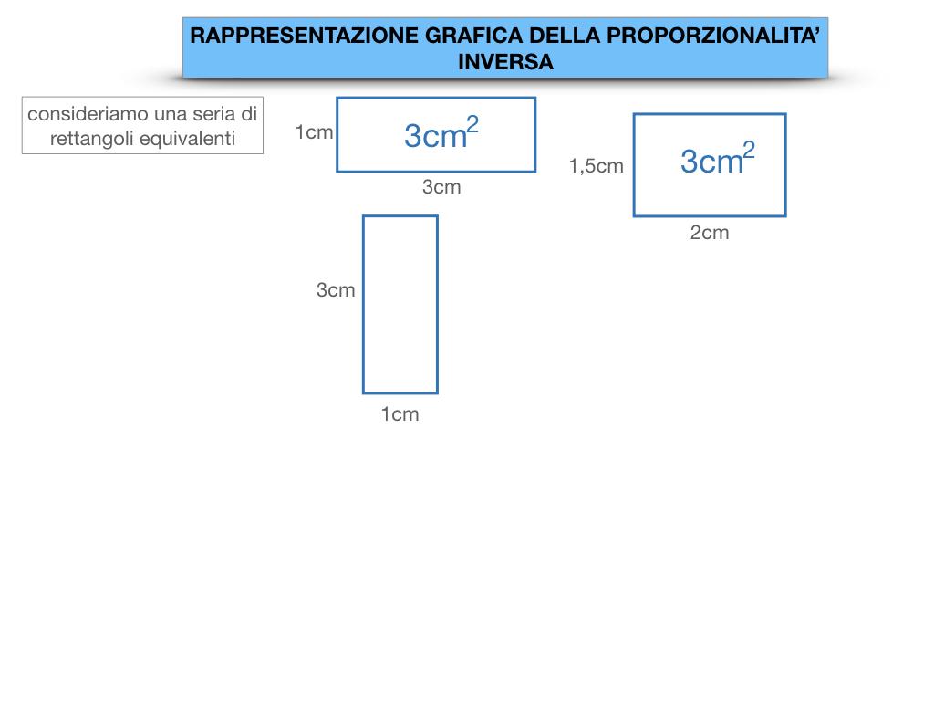 _34. RAPRRESENTAZIONE GRAFICA DELLA PROPORZIONALITA' INVERSA_SIMULAZIONE.008
