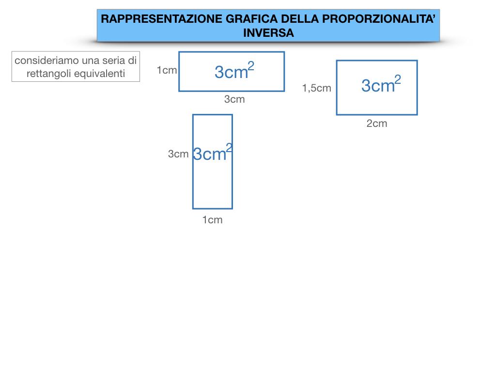 _34. RAPRRESENTAZIONE GRAFICA DELLA PROPORZIONALITA' INVERSA_SIMULAZIONE.009