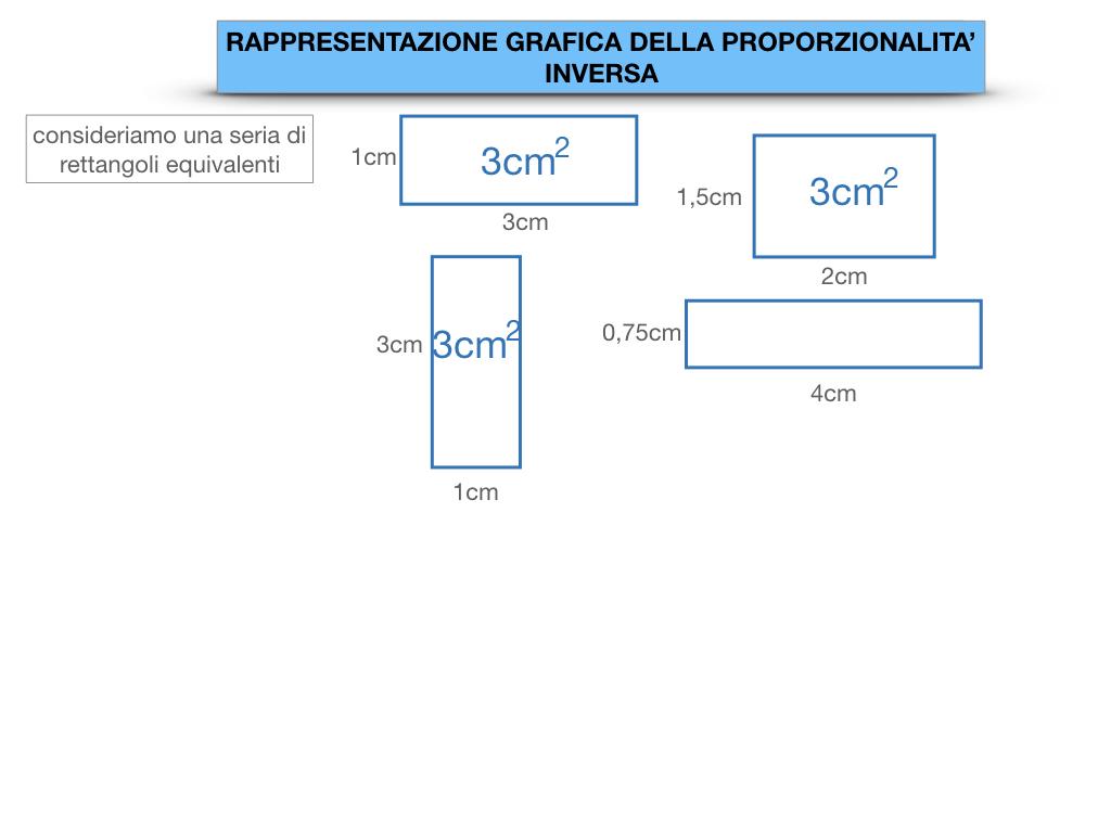 _34. RAPRRESENTAZIONE GRAFICA DELLA PROPORZIONALITA' INVERSA_SIMULAZIONE.010