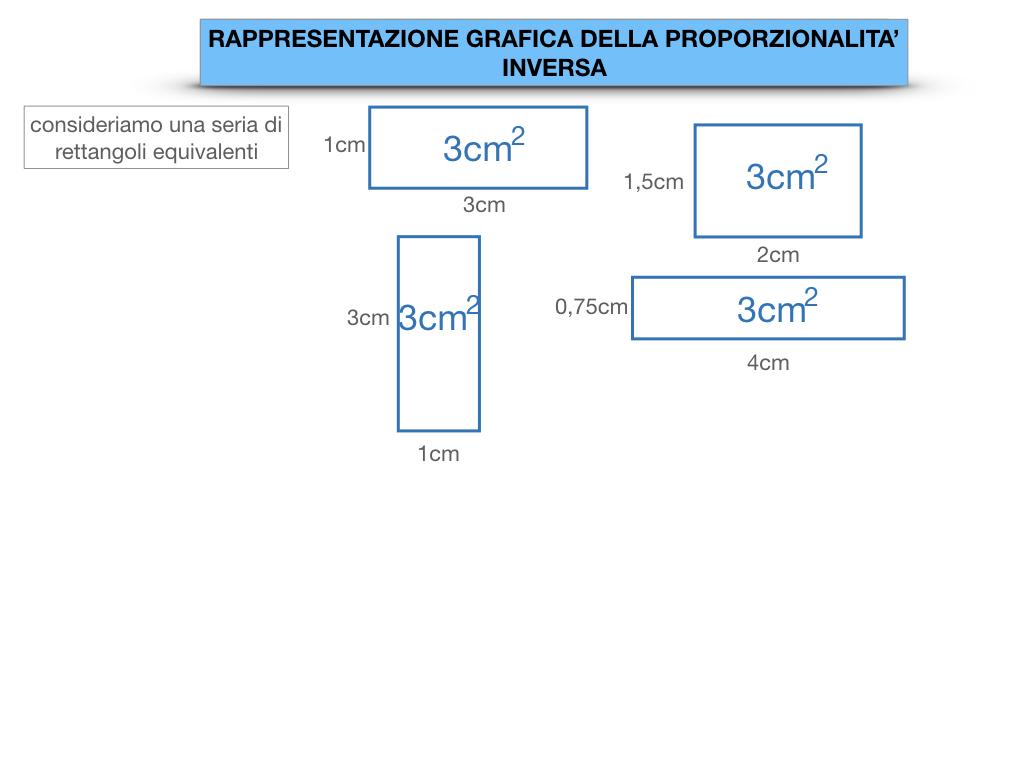 _34. RAPRRESENTAZIONE GRAFICA DELLA PROPORZIONALITA' INVERSA_SIMULAZIONE.011