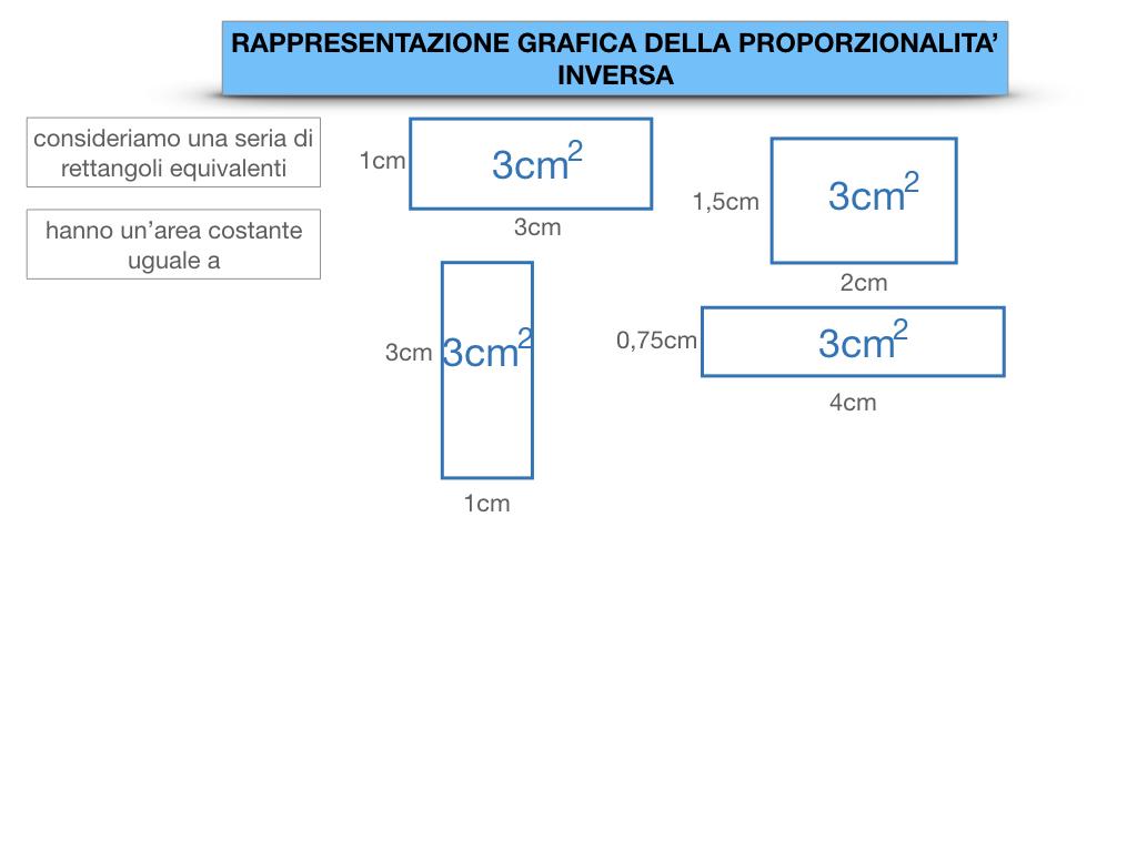_34. RAPRRESENTAZIONE GRAFICA DELLA PROPORZIONALITA' INVERSA_SIMULAZIONE.012