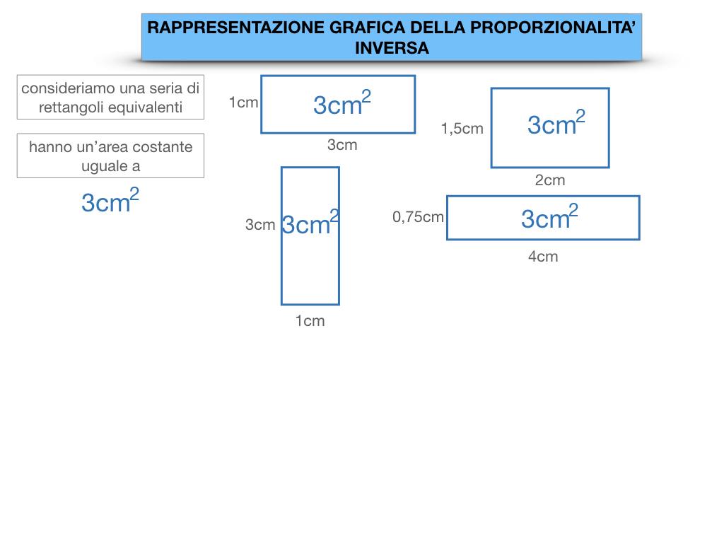 _34. RAPRRESENTAZIONE GRAFICA DELLA PROPORZIONALITA' INVERSA_SIMULAZIONE.013