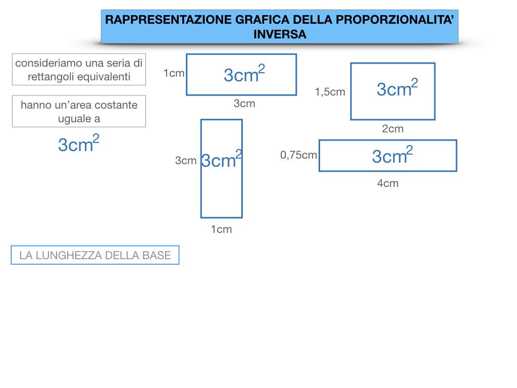 _34. RAPRRESENTAZIONE GRAFICA DELLA PROPORZIONALITA' INVERSA_SIMULAZIONE.014