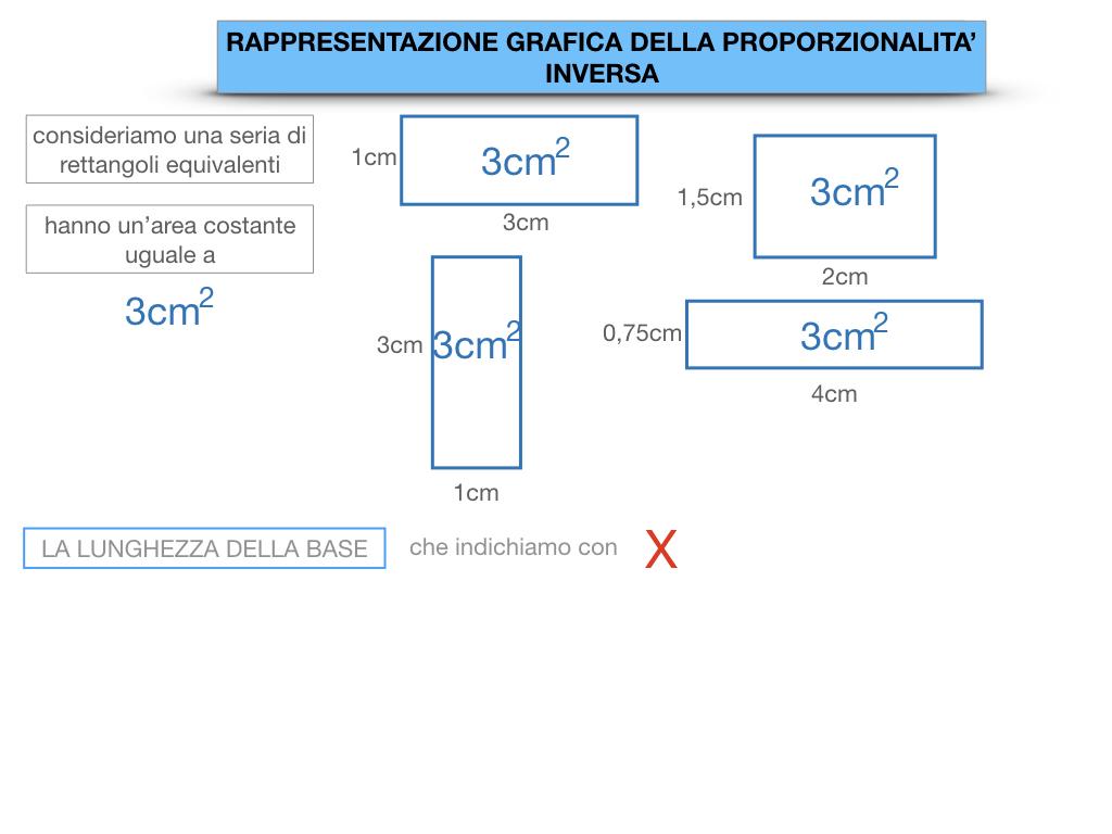 _34. RAPRRESENTAZIONE GRAFICA DELLA PROPORZIONALITA' INVERSA_SIMULAZIONE.015