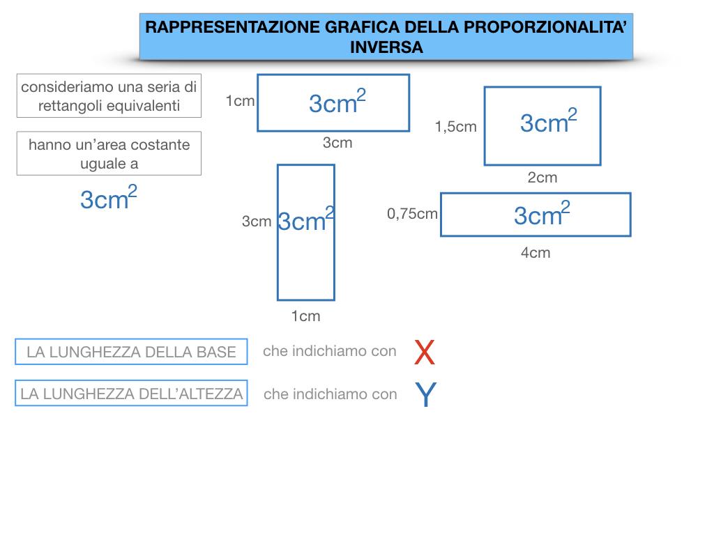 _34. RAPRRESENTAZIONE GRAFICA DELLA PROPORZIONALITA' INVERSA_SIMULAZIONE.017