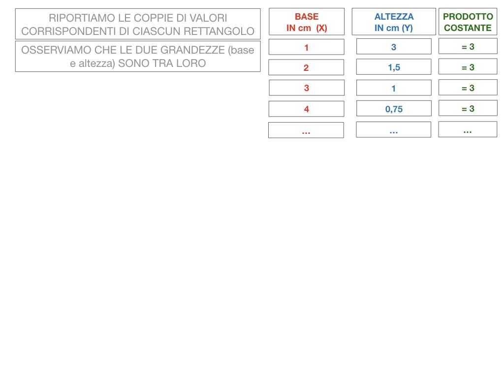 _34. RAPRRESENTAZIONE GRAFICA DELLA PROPORZIONALITA' INVERSA_SIMULAZIONE.033