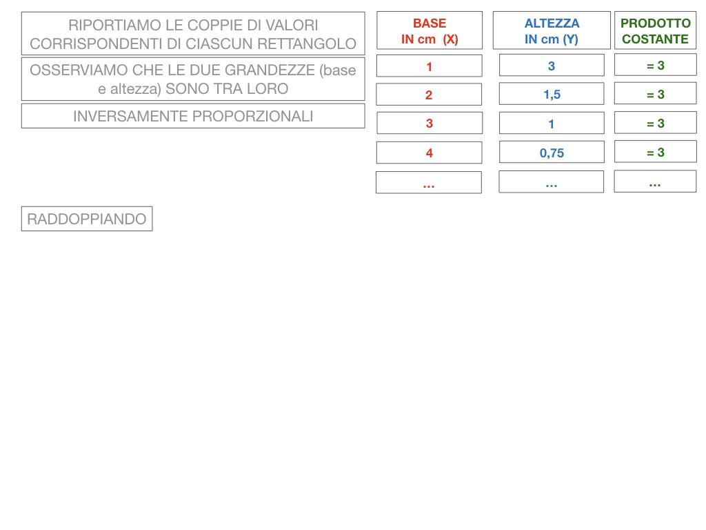 _34. RAPRRESENTAZIONE GRAFICA DELLA PROPORZIONALITA' INVERSA_SIMULAZIONE.035