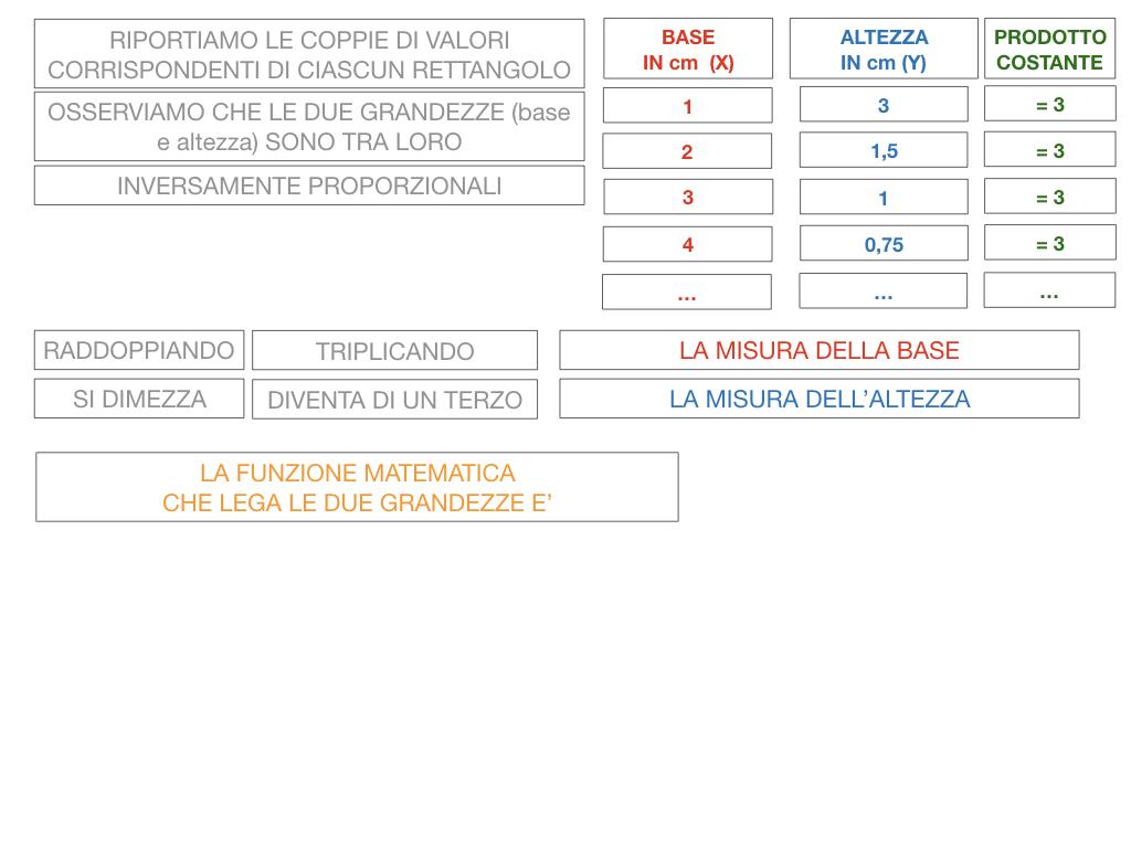 _34. RAPRRESENTAZIONE GRAFICA DELLA PROPORZIONALITA' INVERSA_SIMULAZIONE.041
