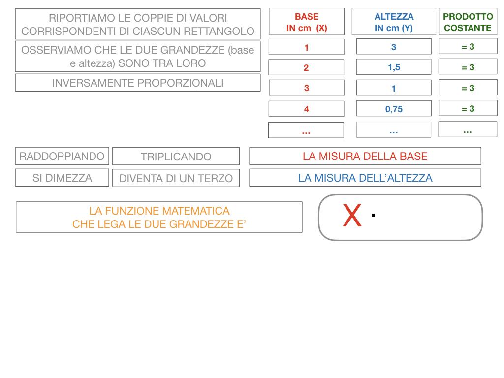 _34. RAPRRESENTAZIONE GRAFICA DELLA PROPORZIONALITA' INVERSA_SIMULAZIONE.042