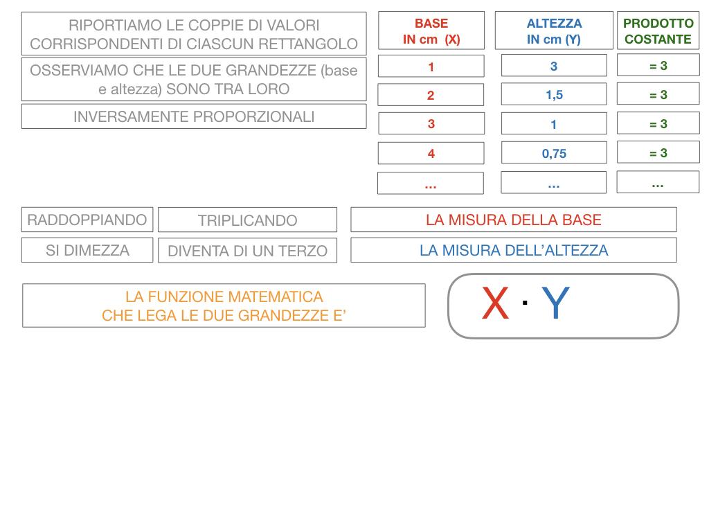 _34. RAPRRESENTAZIONE GRAFICA DELLA PROPORZIONALITA' INVERSA_SIMULAZIONE.043