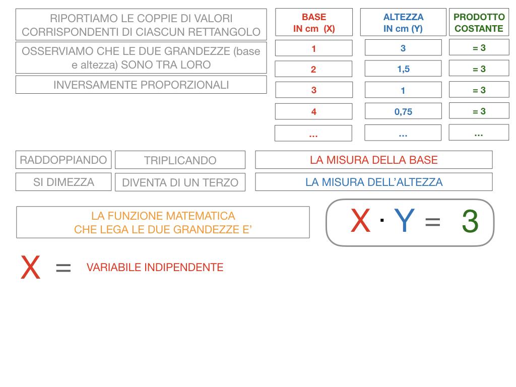 _34. RAPRRESENTAZIONE GRAFICA DELLA PROPORZIONALITA' INVERSA_SIMULAZIONE.045
