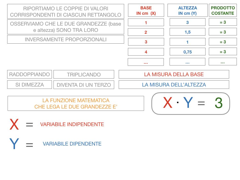 _34. RAPRRESENTAZIONE GRAFICA DELLA PROPORZIONALITA' INVERSA_SIMULAZIONE.046