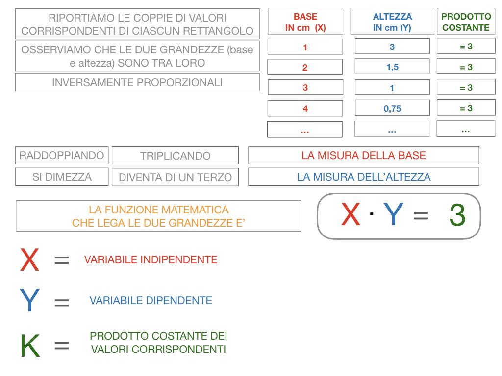 _34. RAPRRESENTAZIONE GRAFICA DELLA PROPORZIONALITA' INVERSA_SIMULAZIONE.047