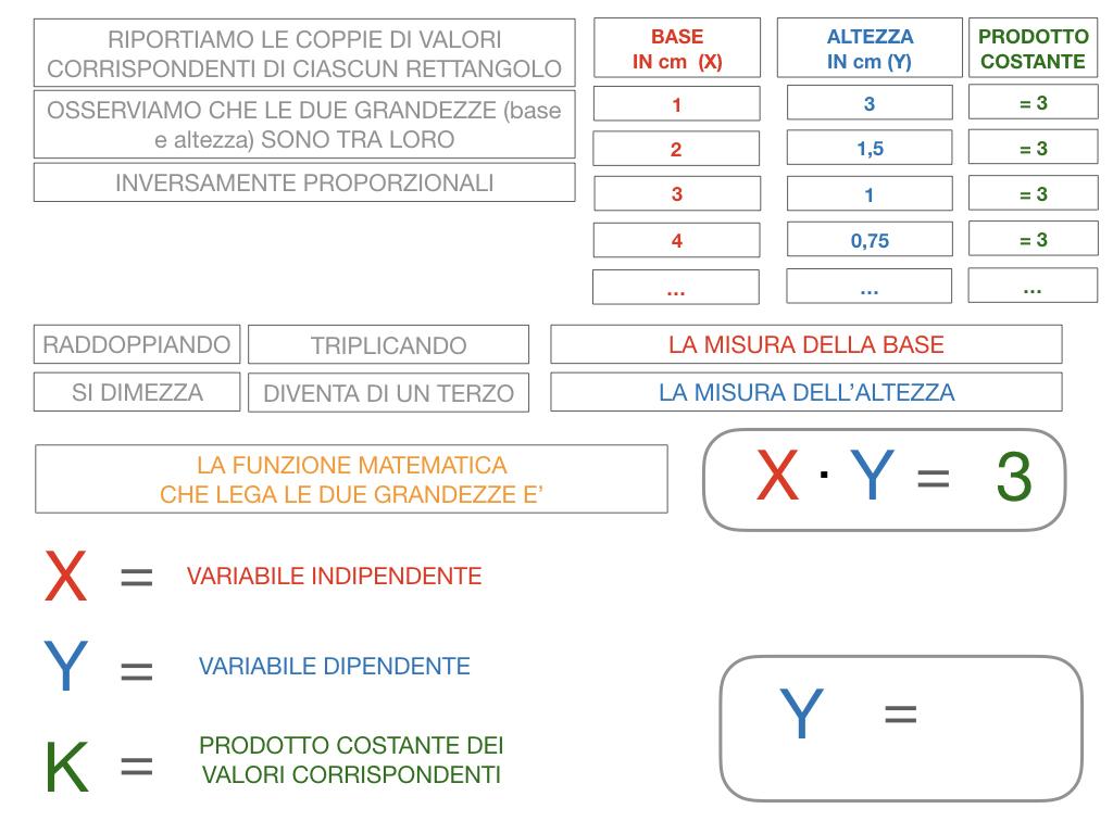 _34. RAPRRESENTAZIONE GRAFICA DELLA PROPORZIONALITA' INVERSA_SIMULAZIONE.049