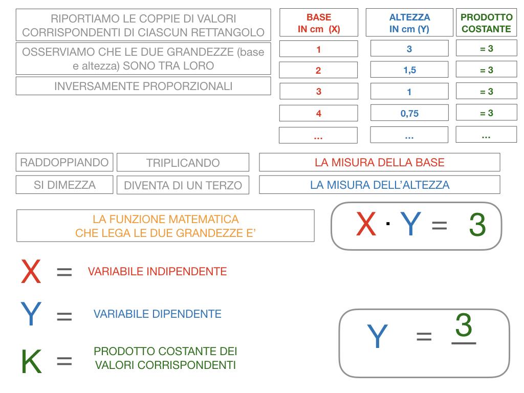_34. RAPRRESENTAZIONE GRAFICA DELLA PROPORZIONALITA' INVERSA_SIMULAZIONE.050