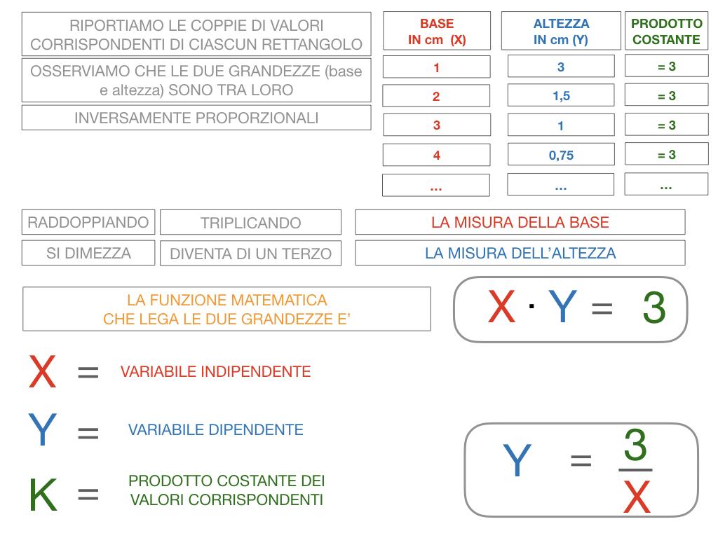 _34. RAPRRESENTAZIONE GRAFICA DELLA PROPORZIONALITA' INVERSA_SIMULAZIONE.051