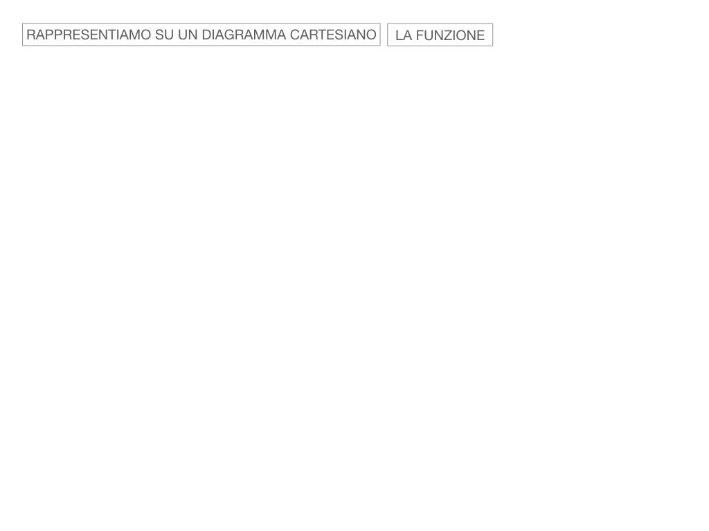 _34. RAPRRESENTAZIONE GRAFICA DELLA PROPORZIONALITA' INVERSA_SIMULAZIONE.053