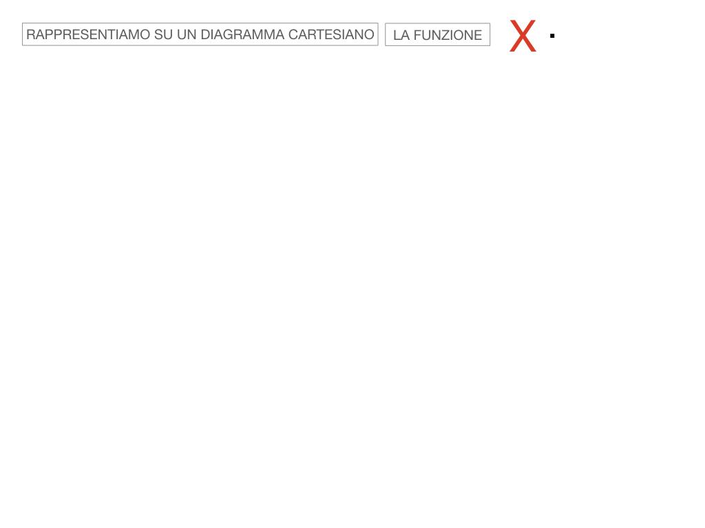 _34. RAPRRESENTAZIONE GRAFICA DELLA PROPORZIONALITA' INVERSA_SIMULAZIONE.054