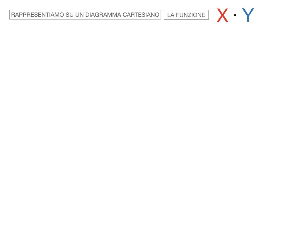 _34. RAPRRESENTAZIONE GRAFICA DELLA PROPORZIONALITA' INVERSA_SIMULAZIONE.055