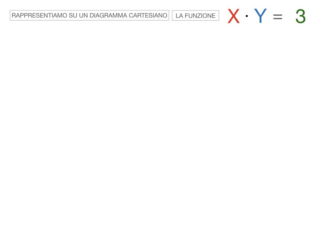 _34. RAPRRESENTAZIONE GRAFICA DELLA PROPORZIONALITA' INVERSA_SIMULAZIONE.056