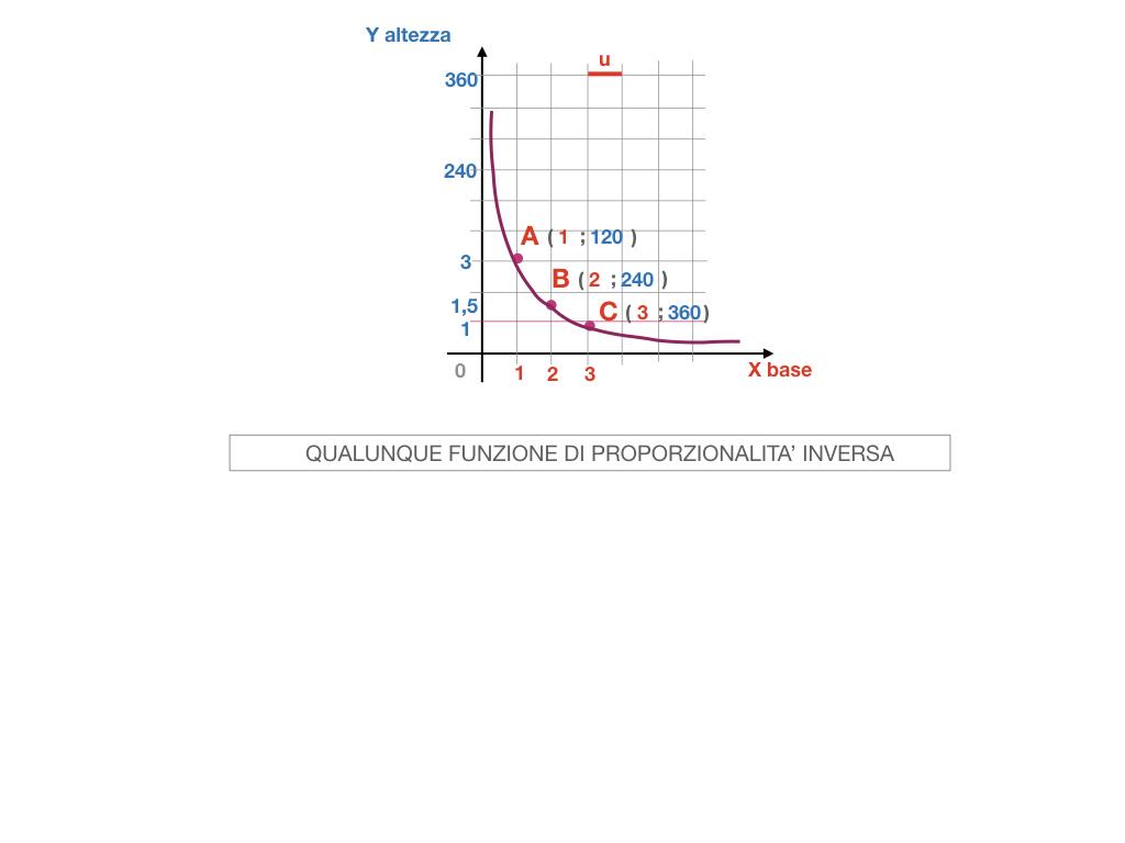_34. RAPRRESENTAZIONE GRAFICA DELLA PROPORZIONALITA' INVERSA_SIMULAZIONE.074