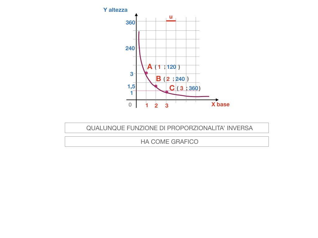 _34. RAPRRESENTAZIONE GRAFICA DELLA PROPORZIONALITA' INVERSA_SIMULAZIONE.075