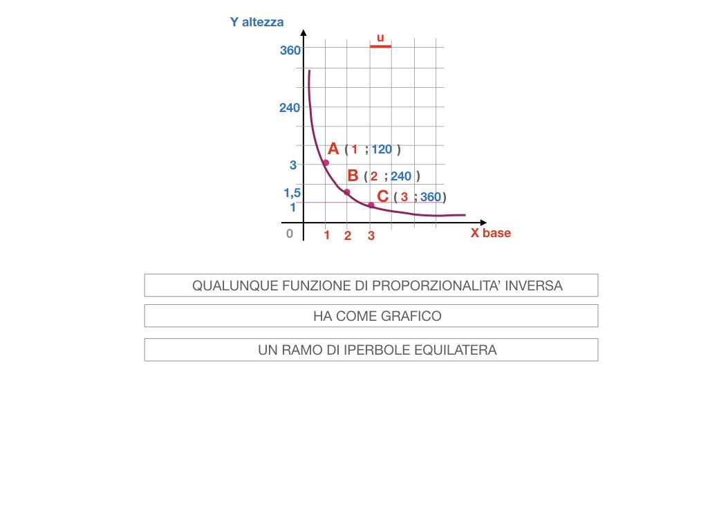 _34. RAPRRESENTAZIONE GRAFICA DELLA PROPORZIONALITA' INVERSA_SIMULAZIONE.076