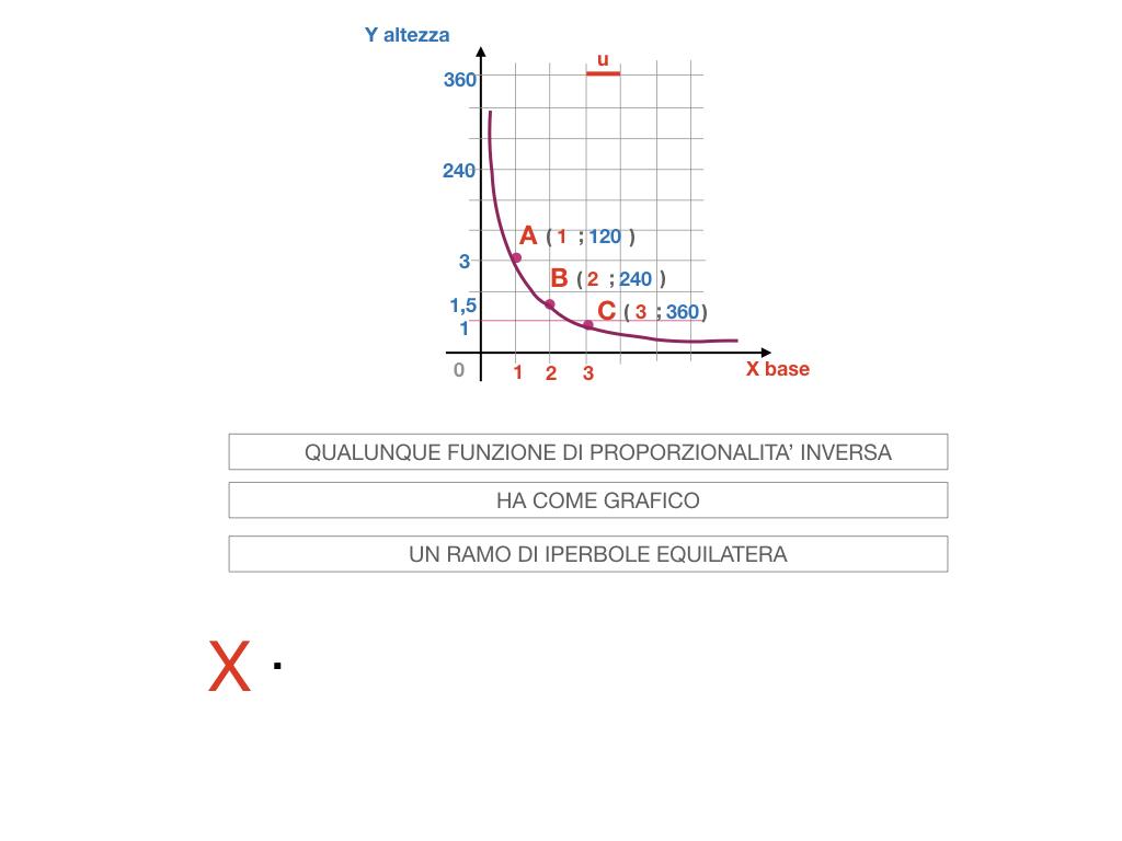 _34. RAPRRESENTAZIONE GRAFICA DELLA PROPORZIONALITA' INVERSA_SIMULAZIONE.077
