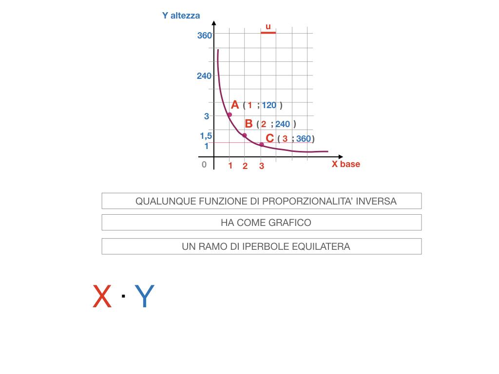 _34. RAPRRESENTAZIONE GRAFICA DELLA PROPORZIONALITA' INVERSA_SIMULAZIONE.078