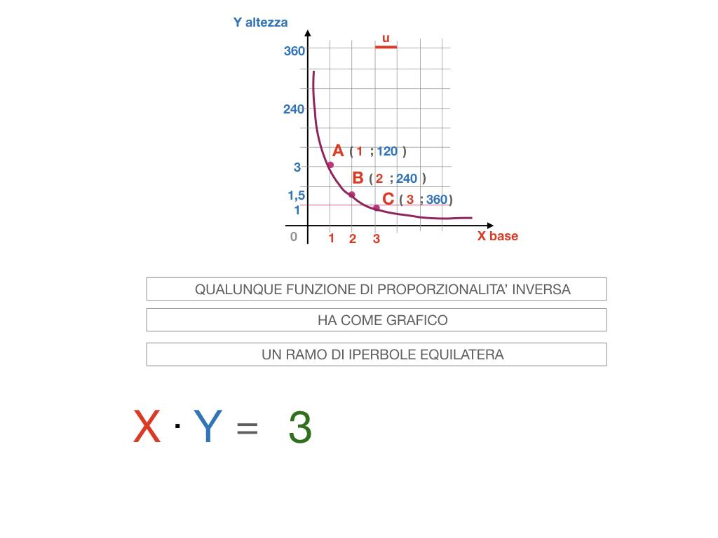 _34. RAPRRESENTAZIONE GRAFICA DELLA PROPORZIONALITA' INVERSA_SIMULAZIONE.079
