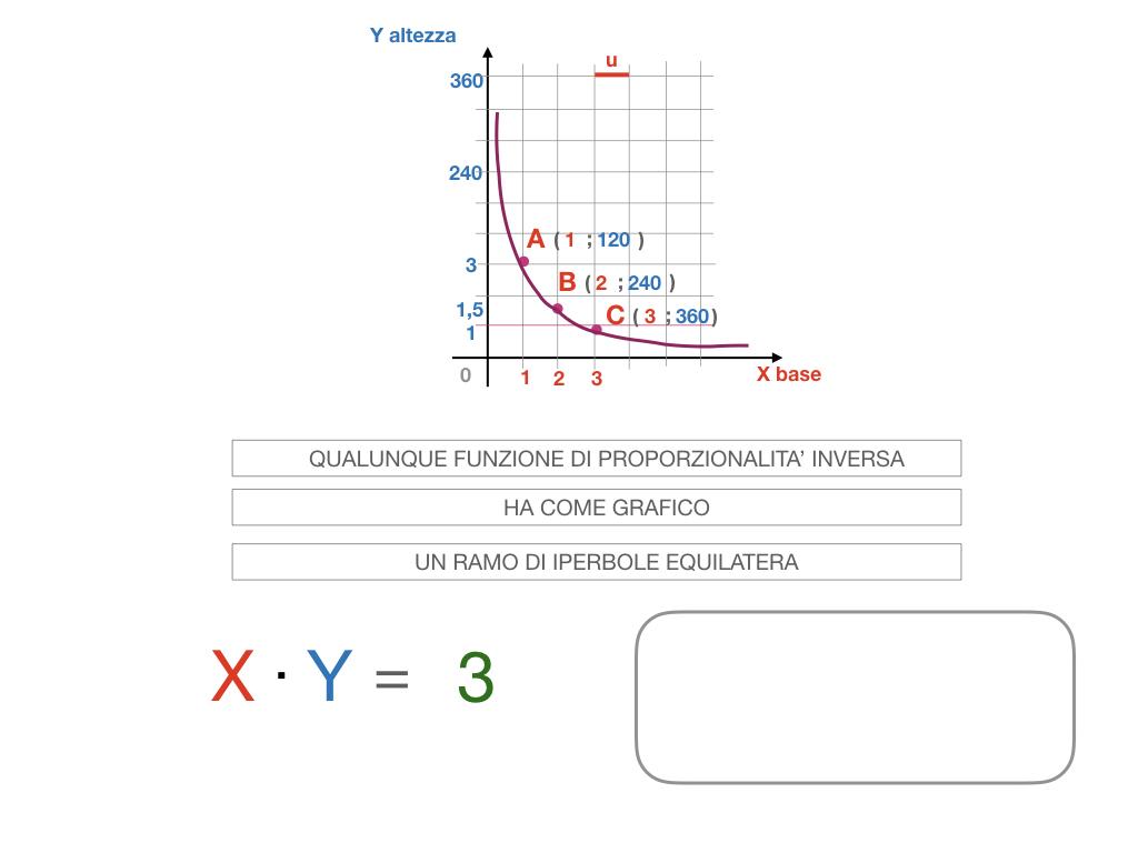 _34. RAPRRESENTAZIONE GRAFICA DELLA PROPORZIONALITA' INVERSA_SIMULAZIONE.080