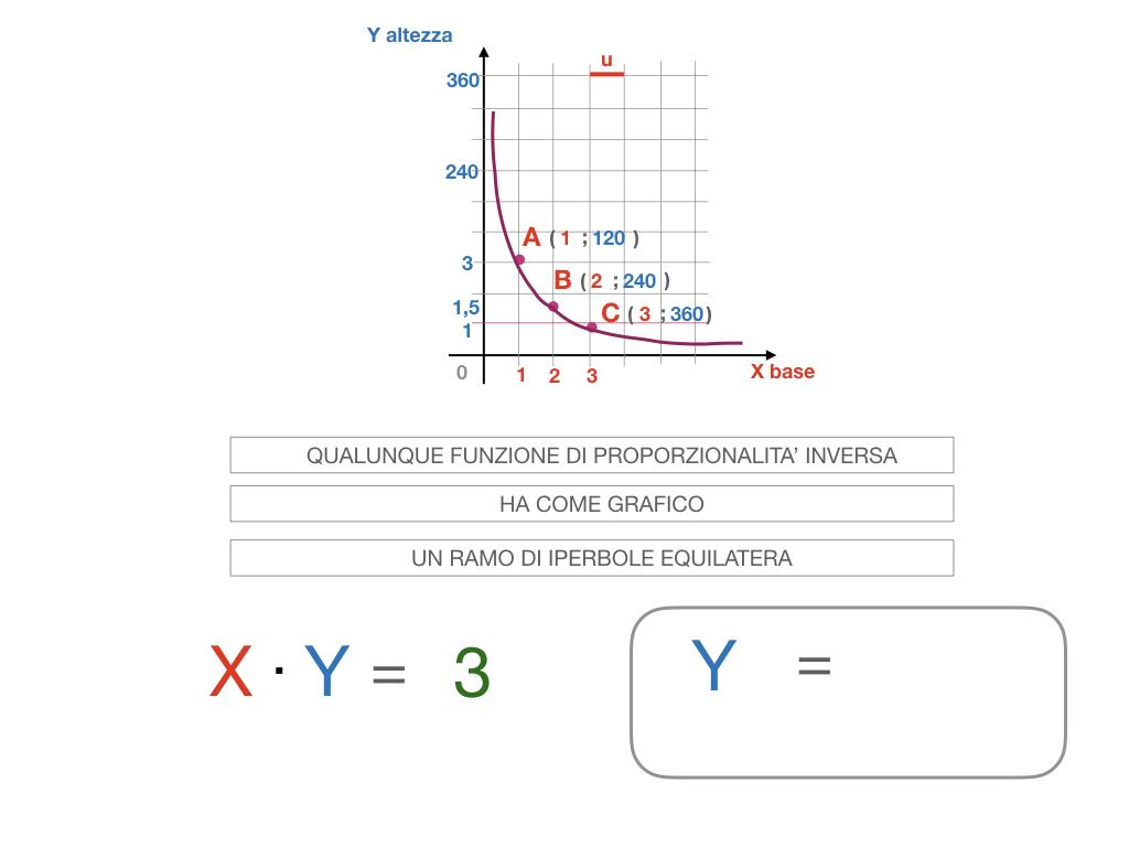 _34. RAPRRESENTAZIONE GRAFICA DELLA PROPORZIONALITA' INVERSA_SIMULAZIONE.081