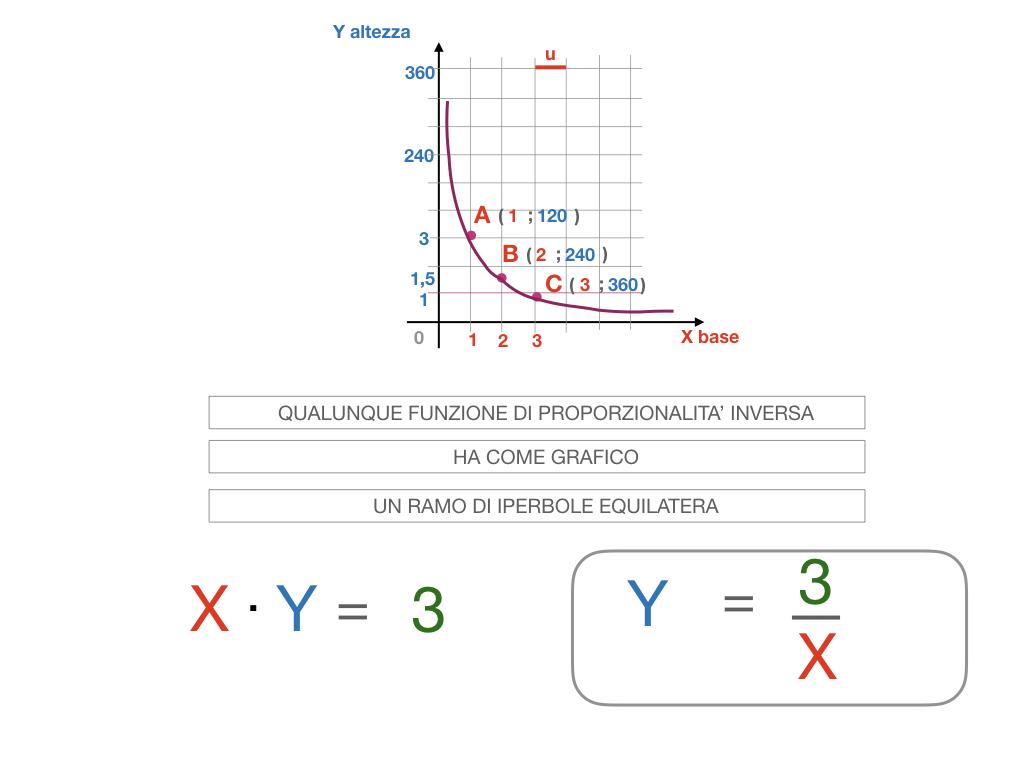 _34. RAPRRESENTAZIONE GRAFICA DELLA PROPORZIONALITA' INVERSA_SIMULAZIONE.082