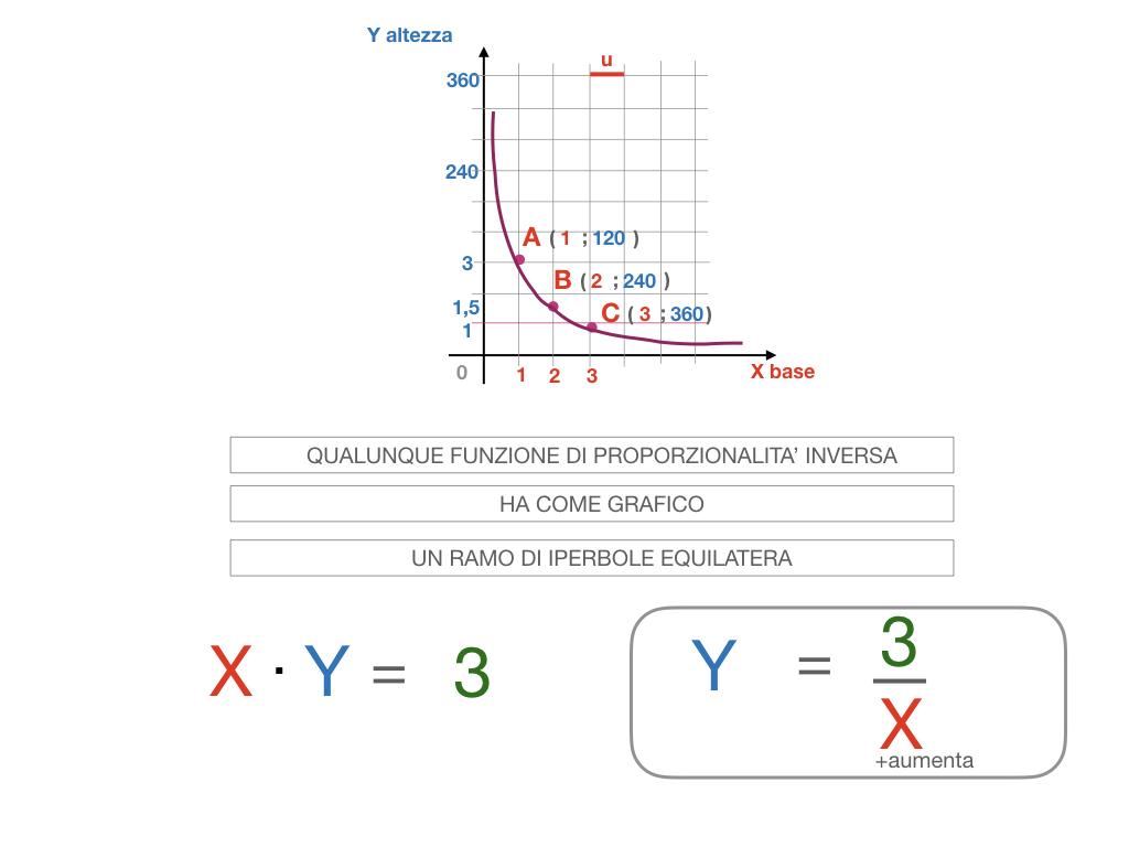 _34. RAPRRESENTAZIONE GRAFICA DELLA PROPORZIONALITA' INVERSA_SIMULAZIONE.083