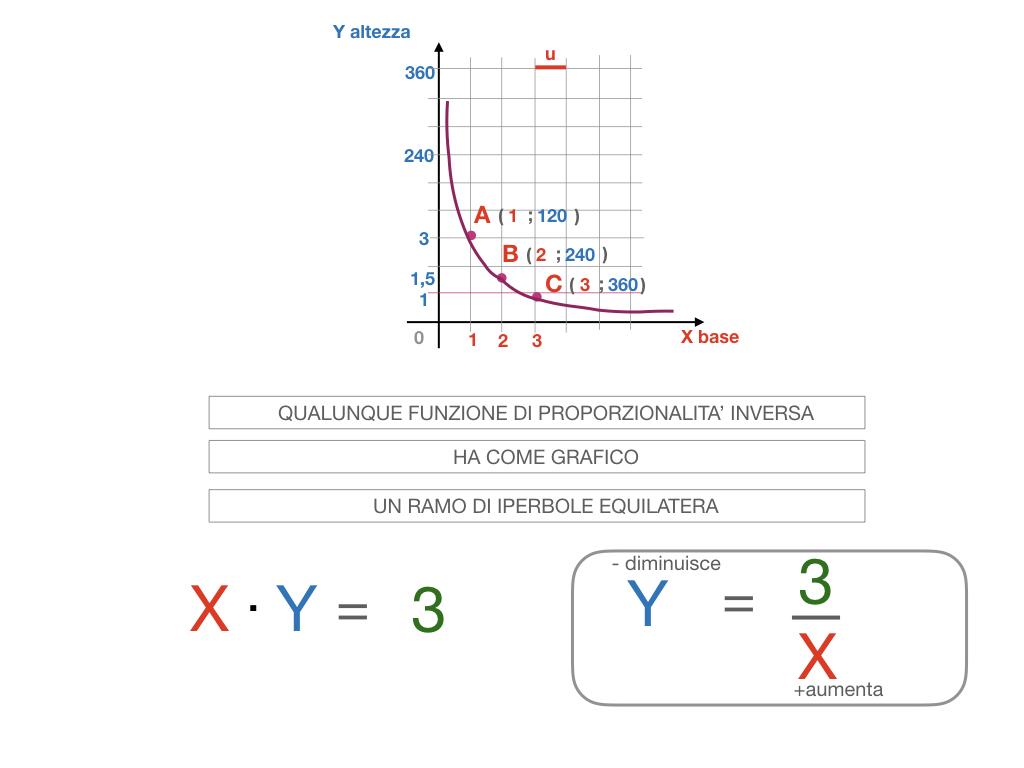 _34. RAPRRESENTAZIONE GRAFICA DELLA PROPORZIONALITA' INVERSA_SIMULAZIONE.084