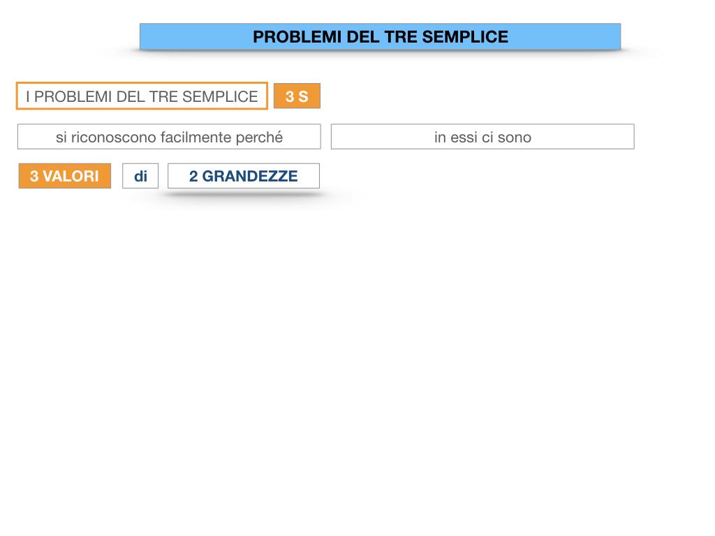 35. PROBLEMI DEL TRE SEMPLICE_DIRETTO_SIMULAZIONE.007