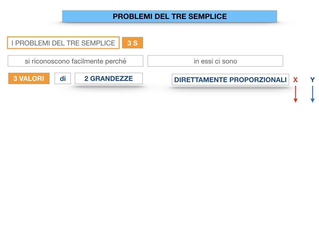 35. PROBLEMI DEL TRE SEMPLICE_DIRETTO_SIMULAZIONE.008