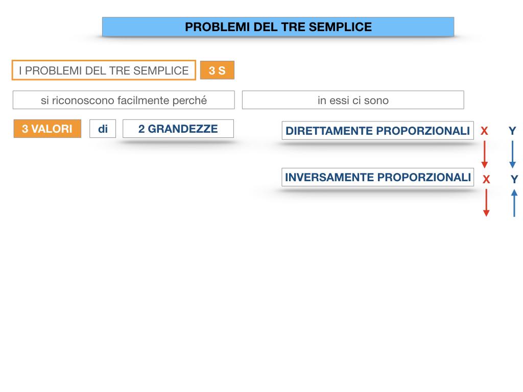 35. PROBLEMI DEL TRE SEMPLICE_DIRETTO_SIMULAZIONE.009