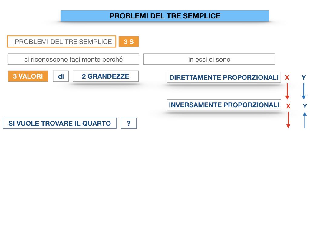 35. PROBLEMI DEL TRE SEMPLICE_DIRETTO_SIMULAZIONE.010