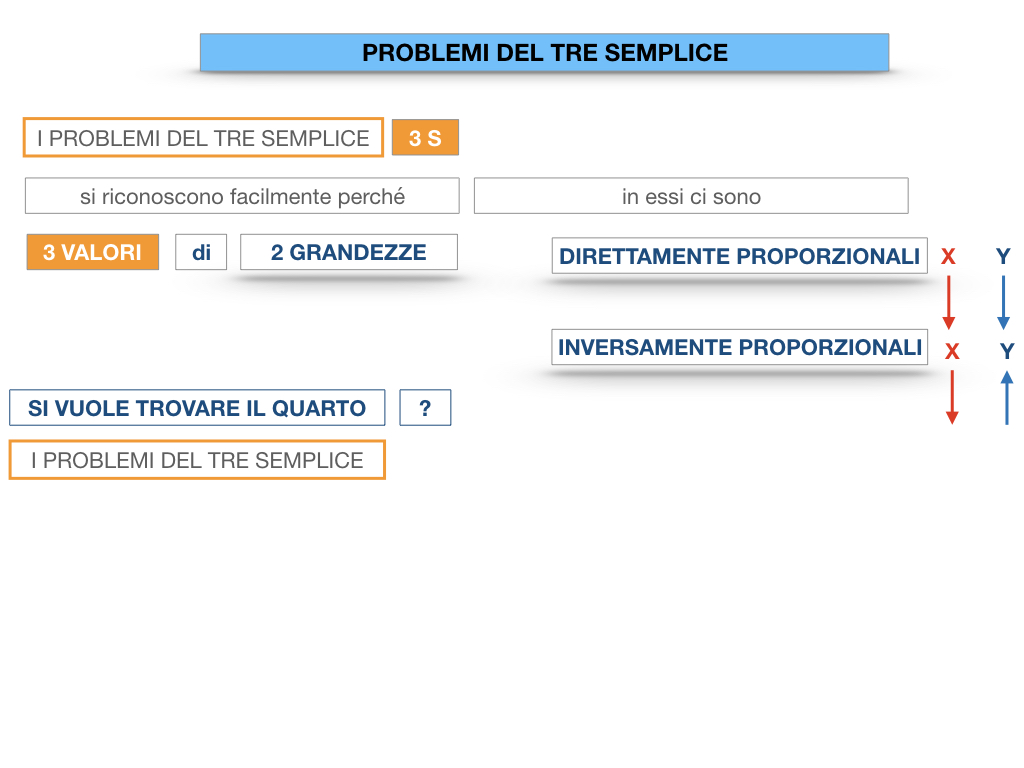 35. PROBLEMI DEL TRE SEMPLICE_DIRETTO_SIMULAZIONE.011