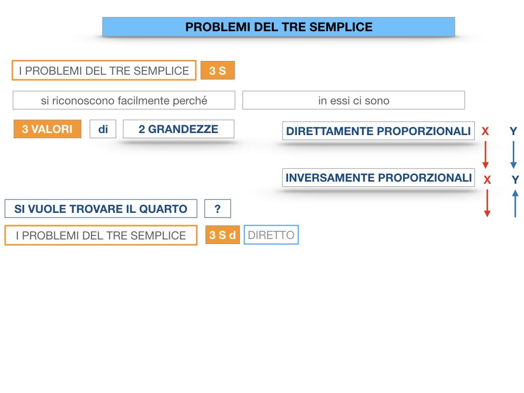 35. PROBLEMI DEL TRE SEMPLICE_DIRETTO_SIMULAZIONE.012