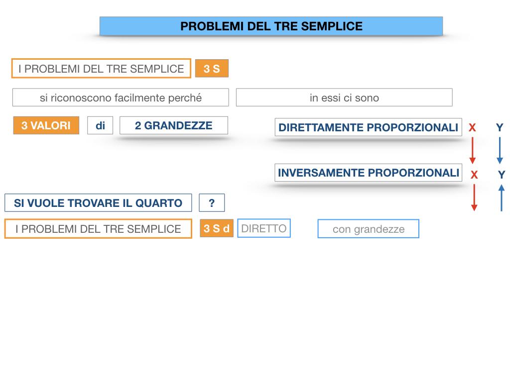 35. PROBLEMI DEL TRE SEMPLICE_DIRETTO_SIMULAZIONE.013
