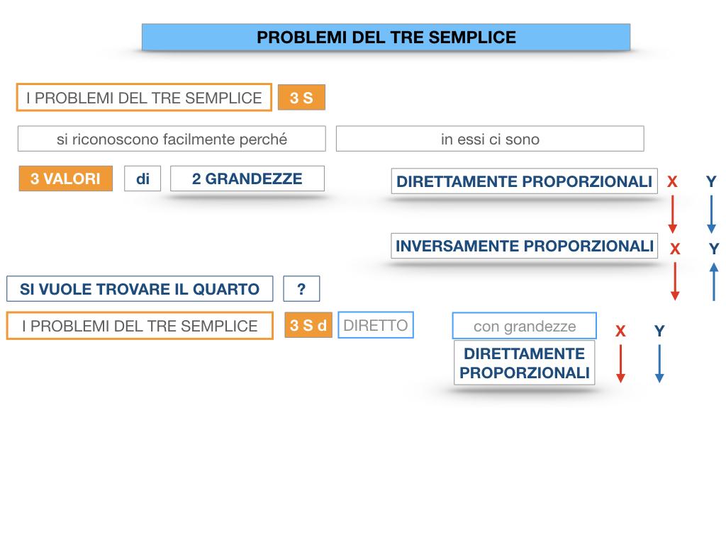 35. PROBLEMI DEL TRE SEMPLICE_DIRETTO_SIMULAZIONE.014