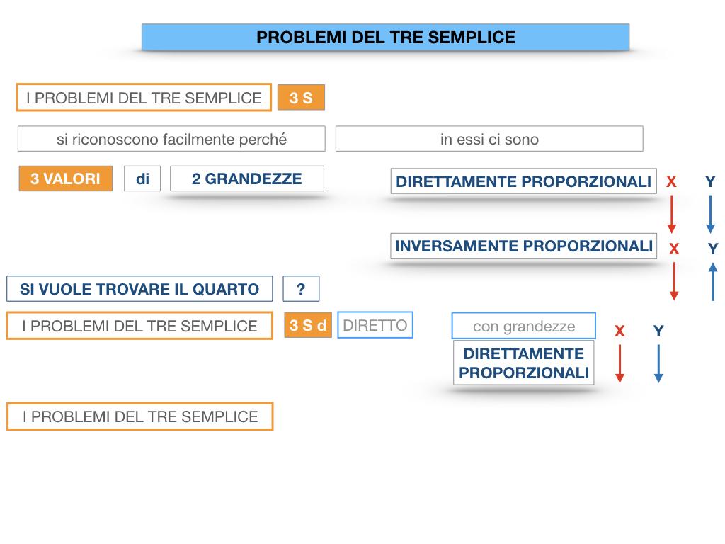 35. PROBLEMI DEL TRE SEMPLICE_DIRETTO_SIMULAZIONE.015