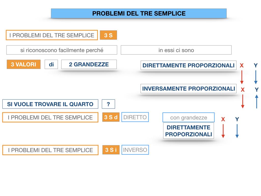 35. PROBLEMI DEL TRE SEMPLICE_DIRETTO_SIMULAZIONE.016