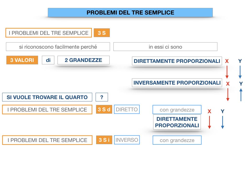35. PROBLEMI DEL TRE SEMPLICE_DIRETTO_SIMULAZIONE.017
