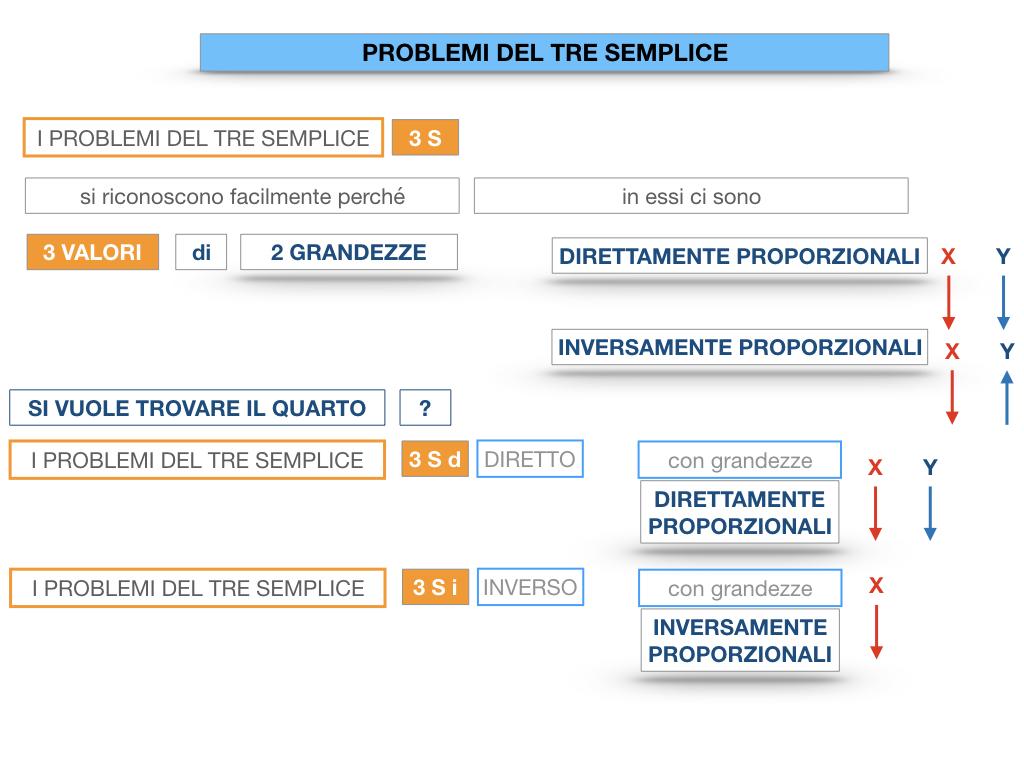 35. PROBLEMI DEL TRE SEMPLICE_DIRETTO_SIMULAZIONE.018